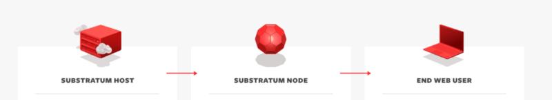 Substratum İşleyiş Grafiği